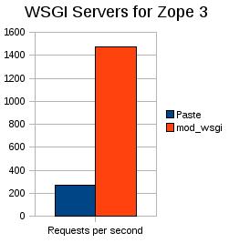 wsgi-zope1